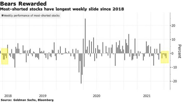Most-shorted stocks have longest weekly slide since 2018