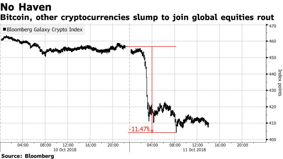 Bitcoin Other Cryptocurrencies Slump To Join Global Equities Rout