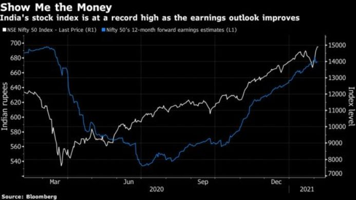 Stock Bulls Turn to Earnings After India's Budget-Led Surge