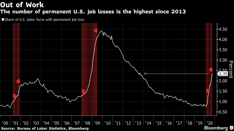 The number of permanent U.S. job losses is the highest since 2013