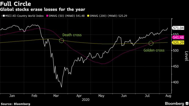 Global stocks erase losses for the year