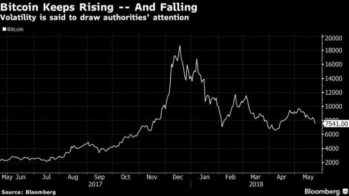 Министерство юстиции США открывает расследование по манипуляциям ценой биткоина