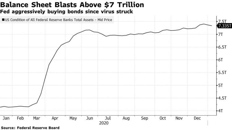 Fed aggressively buying bonds since virus struck