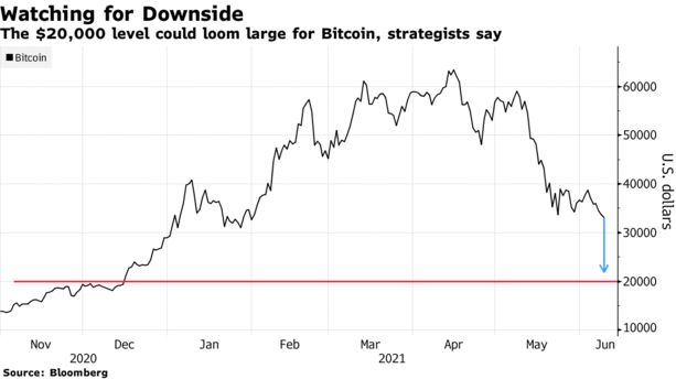 The $20,000 level could loom large for Bitcoin, strategists say