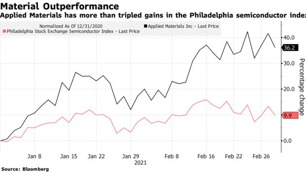 Applied Materials has more than tripled gains in the Philadelphia semiconductor index