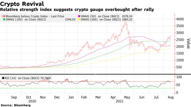 Relative strength index suggests crypto gauge overbought after rally