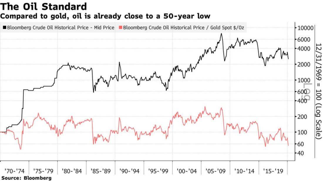 Compared to gold, oil is already close to a 50-year low