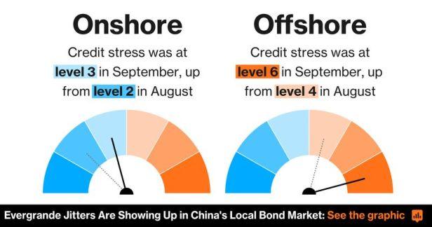 relates to China Dollar Bond Demand Slumps as Evergrande Stress Mounts