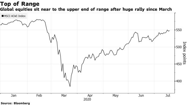 Global equities sit near to the upper end of range after huge rally since March