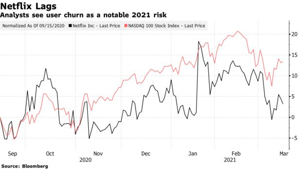 Analysts see user churn as a notable 2021 risk