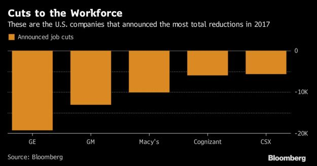 GE ranks first in 2017 downsizing after 12,000 more jobs: Brandon Kochkodin, Bloomberg, 7 December 2017