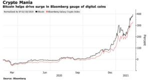Bitcoin cryptocurrency Price (BTC USD) jumps to All-Time High
