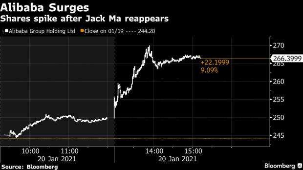 Shares spike after Jack Ma reappears