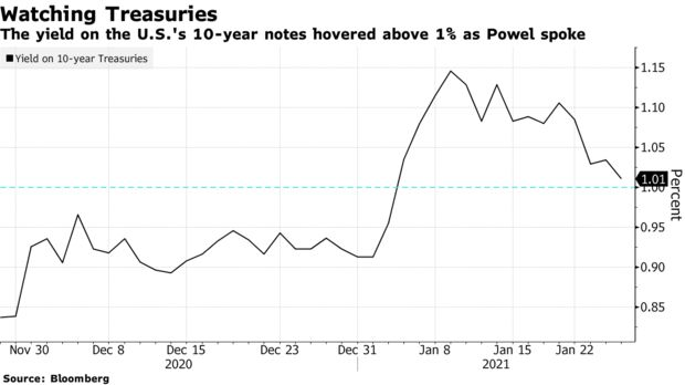 The yield on the U.S.'s 10-year notes hovered above 1% as Powel spoke