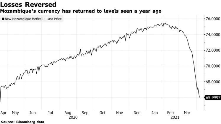 Mozambique's currency has returned to levels seen a year ago