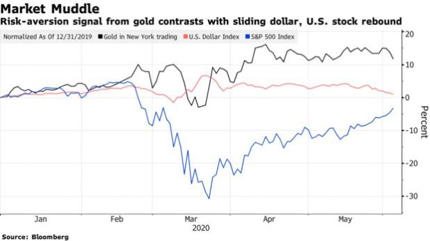 Risk-aversion signal from gold contrasts with sliding dollar, U.S. stock rebound