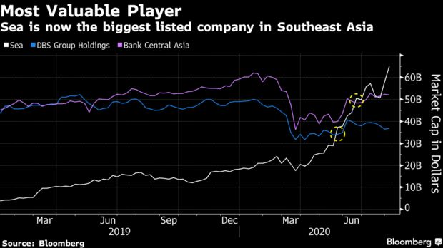 Sea is now the biggest listed company in Southeast Asia