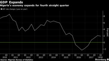 Image result for GDP climbs 1.95% in first three months of 2018