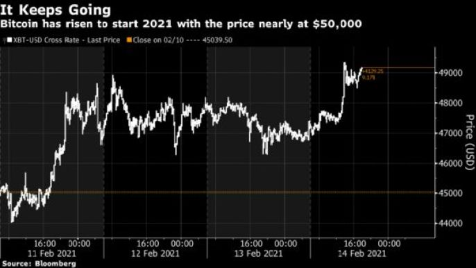 Bitcoin Nears $50,000 As It Reaches Record In Weekend Action