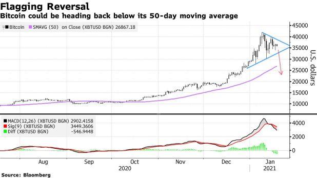Bitcoin may drop below its 50-day moving average