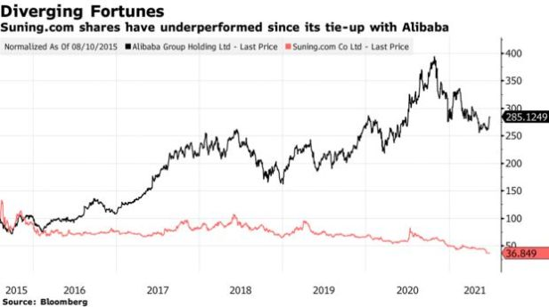 Suning.com shares have underperformed since its tie-up with Alibaba