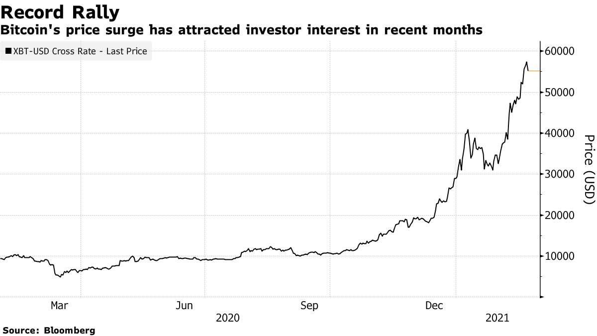 Bitcoin's price surge has attracted investor interest in recent months