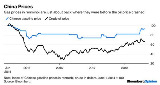 Oil Prices Are Down. Nobody Told the Gas Pumps