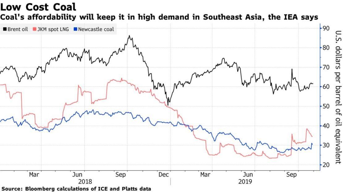 Coal's affordability will keep it in high demand in Southeast Asia, the IEA says