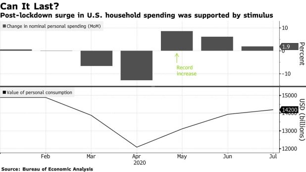 Post-lockdown surge in US domestic spending was supported by stimulus
