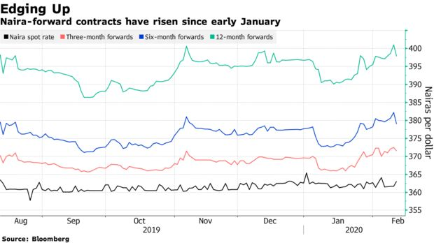 Naira-forward contracts have risen since early January