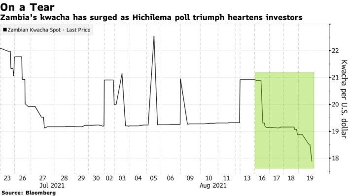 Zambia's kwacha has surged as Hichilema poll triumph heartens investors