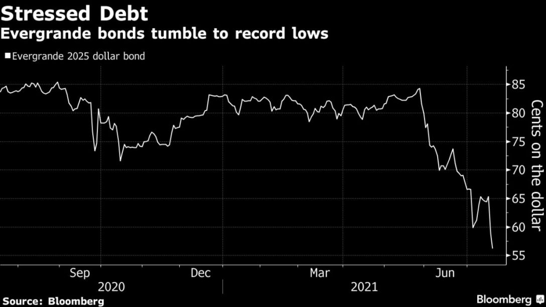Evergrande bonds tumble to record lows
