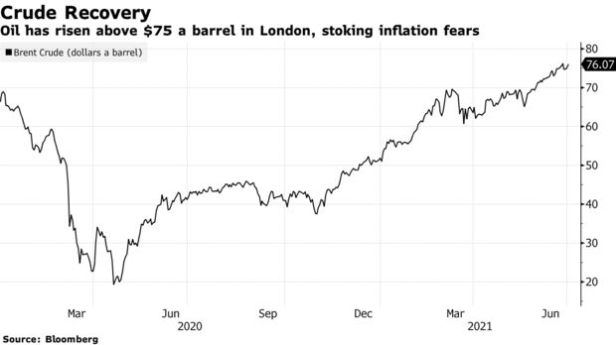 Oil has risen above $75 a barrel in London, stoking inflation fears