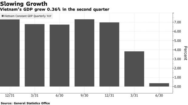 Vietnam's GDP grew 0.36% in the second quarter