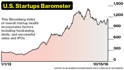 The drop in the Startups Barometer since its peak on Nov. 21, 2015: -21 percent.