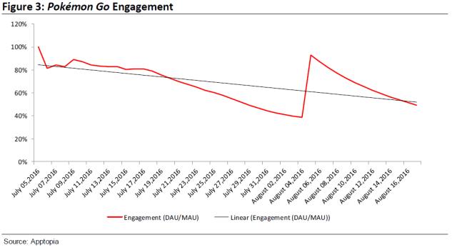 Pokemon GO daily engagement