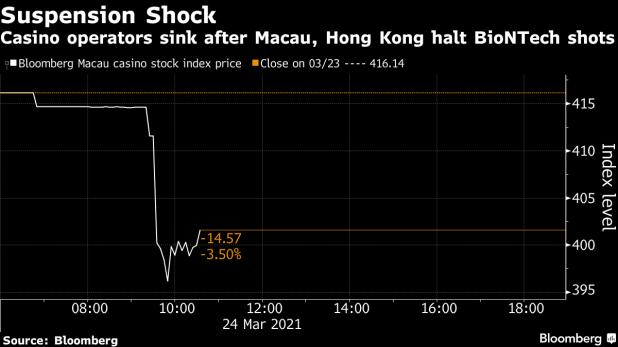 Casino operators sink after Macau and Hong Kong stopped BioNTech shooting
