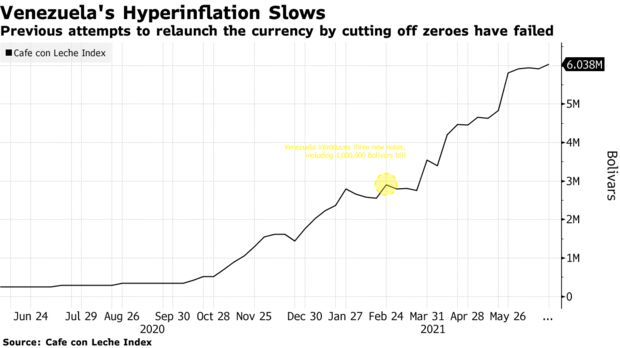 Previous attempts to relaunch the currency by cutting off zeroes have failed