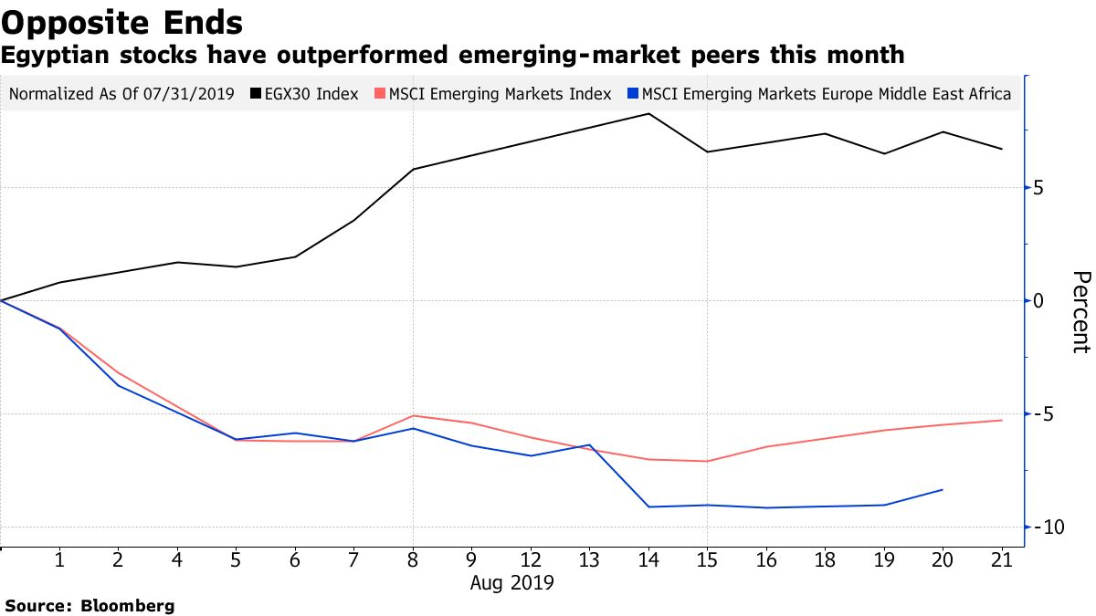 Egyptian stocks have outperformed emerging-market peers this month