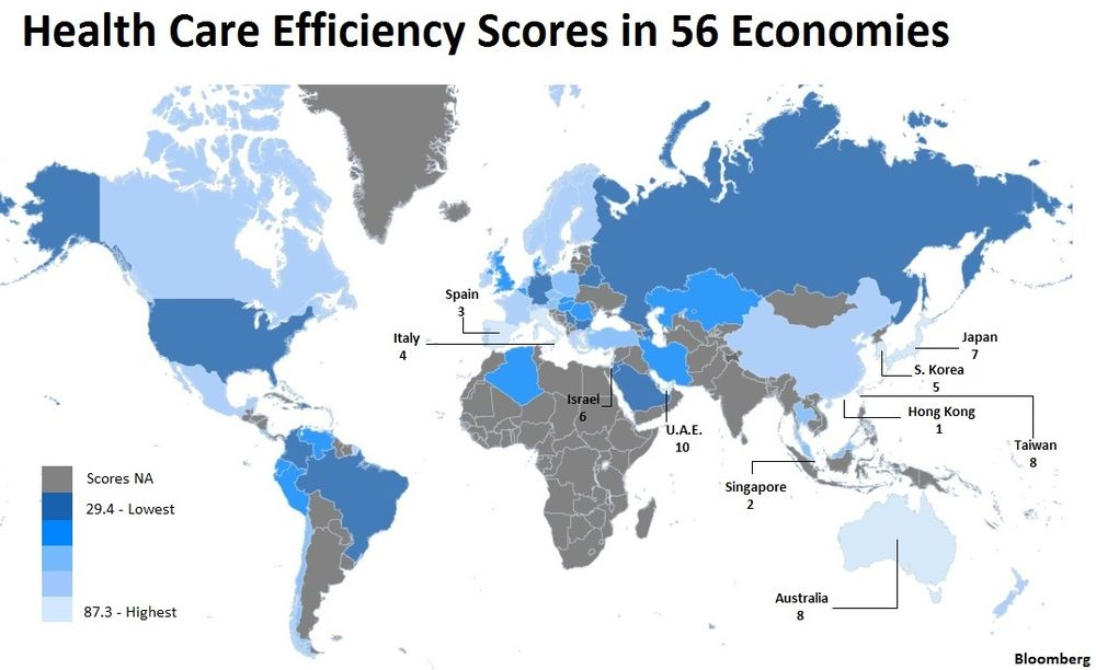 International Health Efficiency Scores