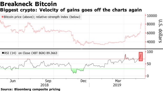 Biggest crypto: Velocity of gains goes off the charts again
