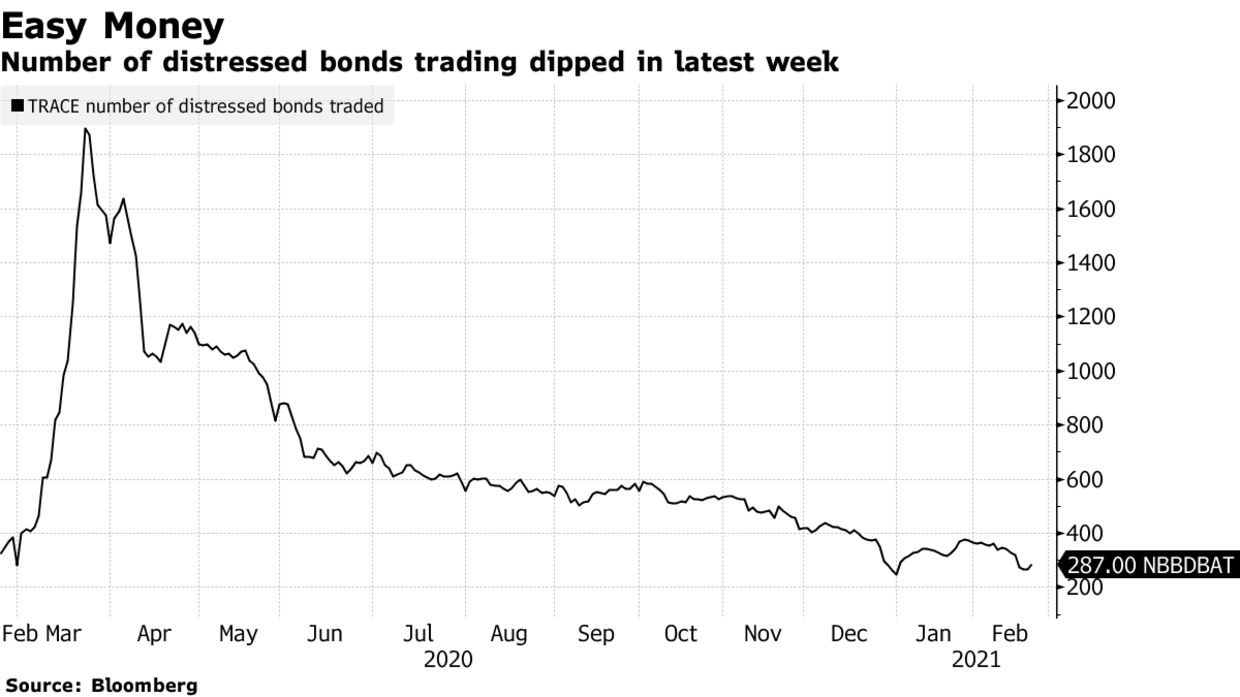 Number of distressed bonds trading dipped in latest week