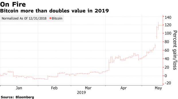 Bitcoin more than doubles value in 2019