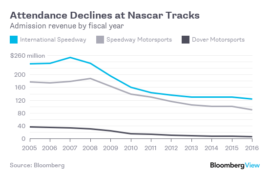 4 Reasons for Nascar's Big Skid - Bloomberg
