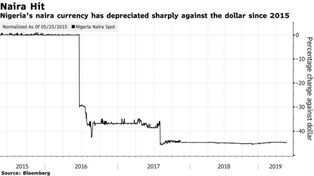 Nigeria's naira currency has depreciated sharply against the dollar since 2015