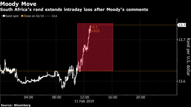 South Africa's rand extends intraday loss after Moody's comments