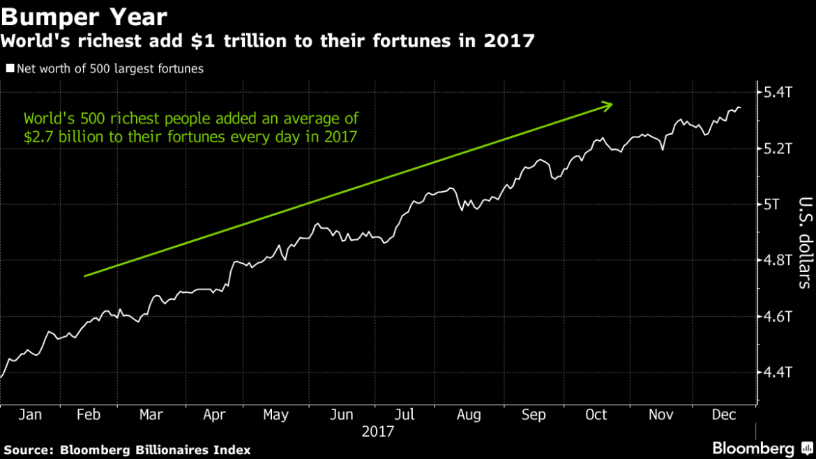 The World's 1% Strike it Big in 2017 bloomberg billionaires index