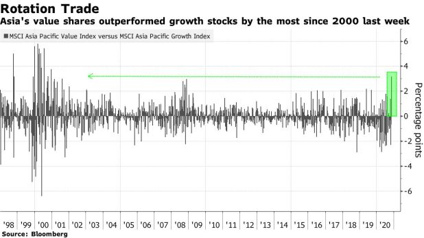 Last week, Asia shares the highest-growth stocks since 2000