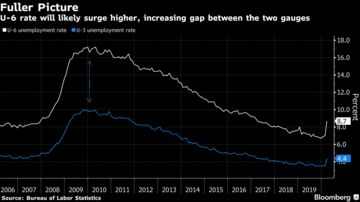 U-6 rate will likely surge higher, increasing gap between the two gauges