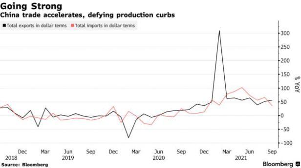 China trade accelerates, defying production curbs